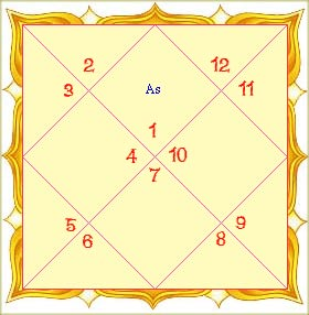 jaimini chara dasha, astrology, predictions